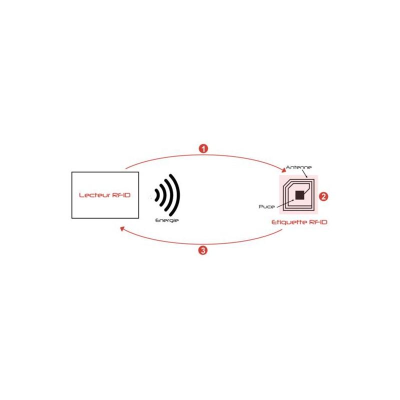 RFID le principe